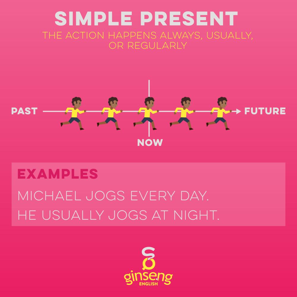زمن المضارع البسيط بالإنجليزية