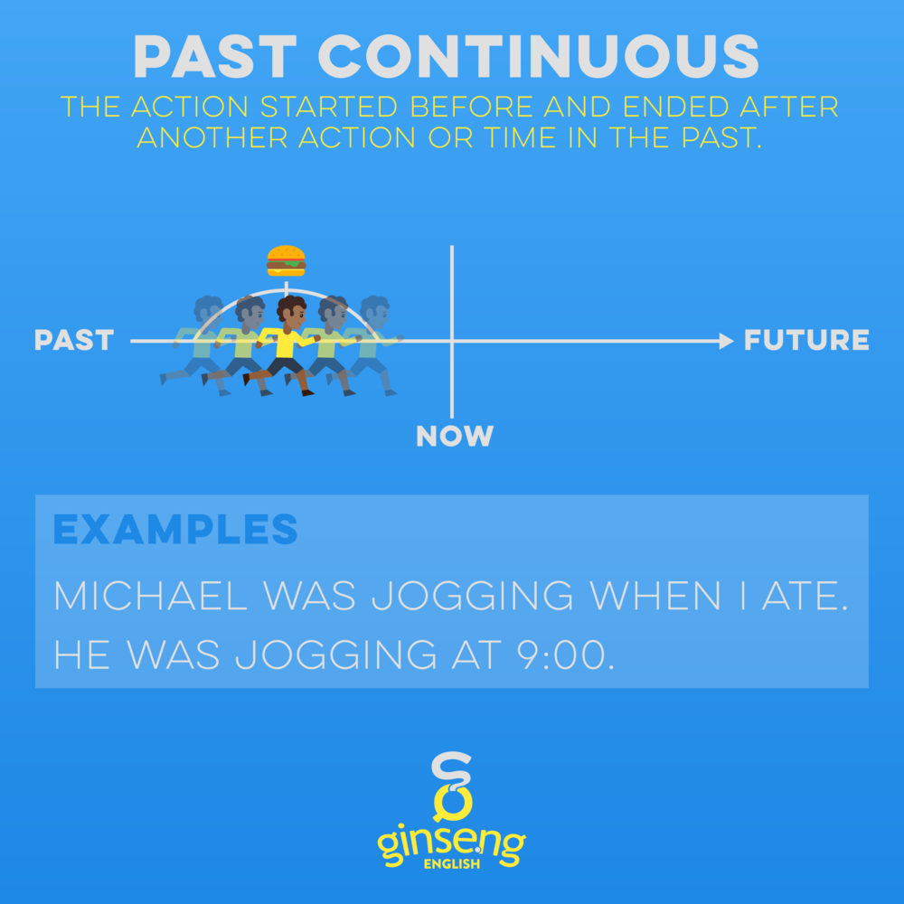 Chart for Past Continuous Tense In English