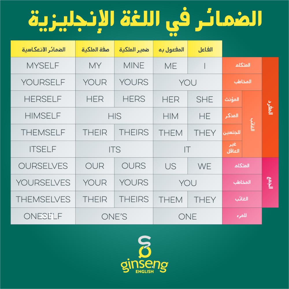 English Pronouns in Arabic