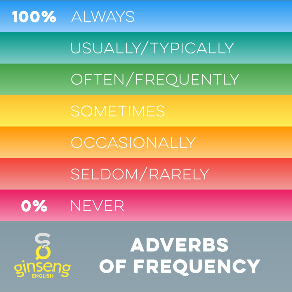 Chart Showing Common Adverbs of Frequency