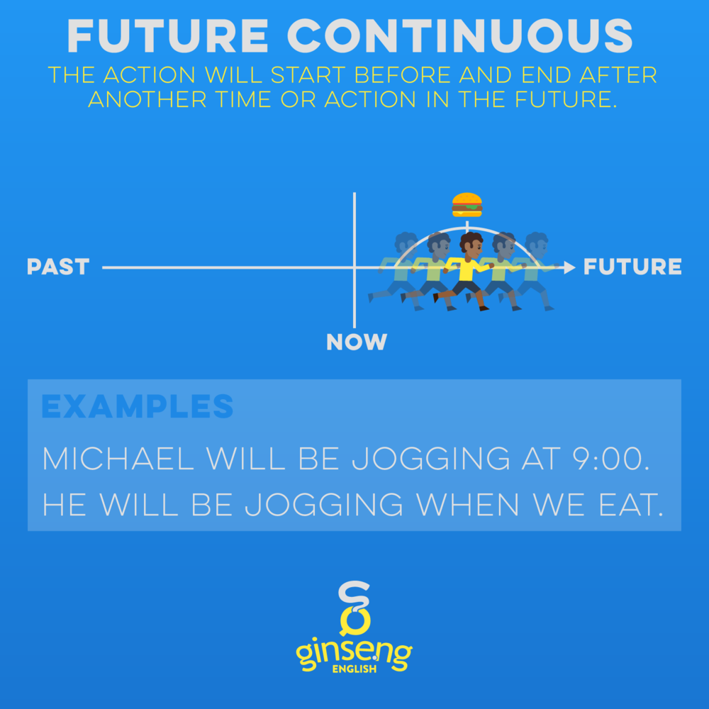 Chart for Future Continuous Tense In English