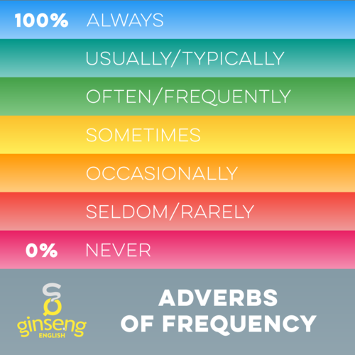 English Adverbs of Frequency Chart