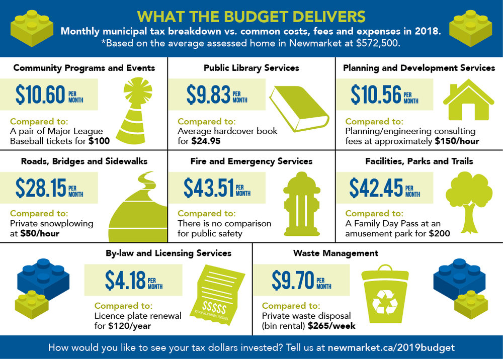 What the Budget Delivers Graphic.jpg