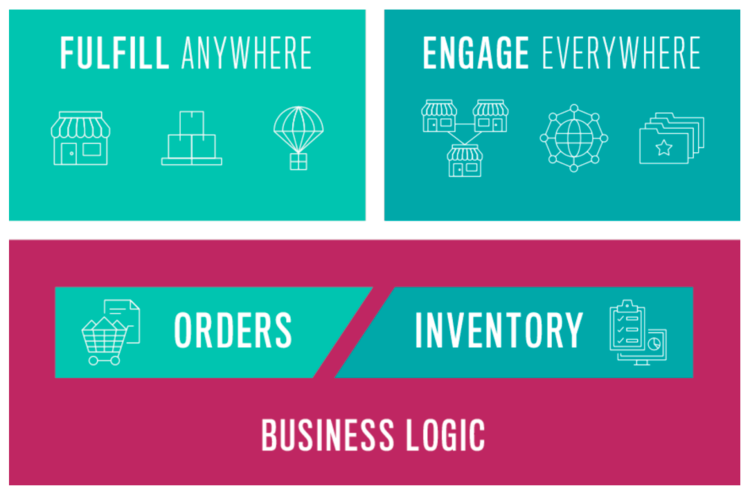 Fulfill engage orders inventory business logic  Magento Order Management