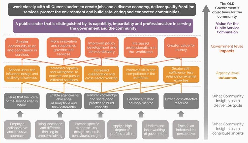 Brisbane-social-innovation-government