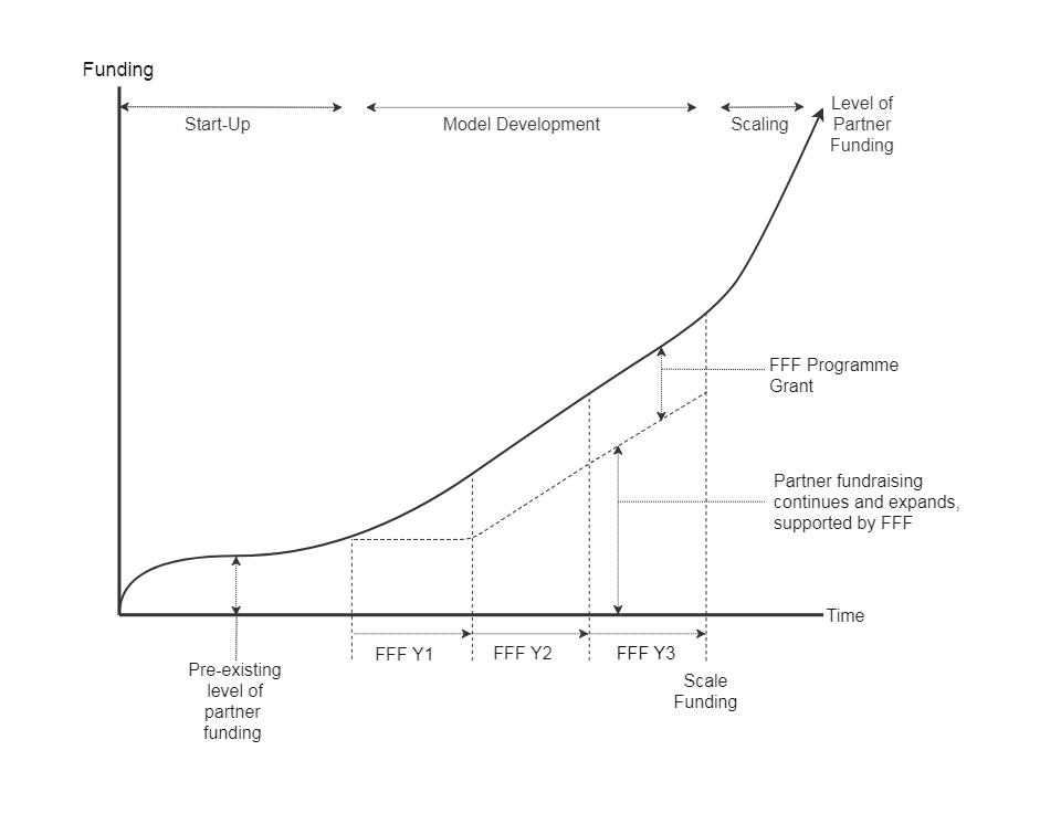 Partner Dev Timeline.png