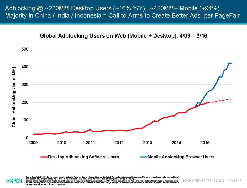 Image Credit: 2016 Internet Trends Report, Kleiner Perkins Caufield Byers