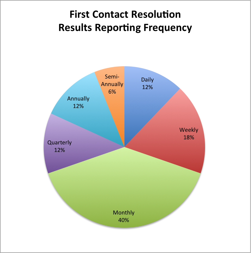 achieving first call resolution  u2014 ascent group