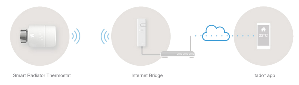 The starter kit includes the internet bridge that will allow you to control all of your smart radiator thermostats via the cloud