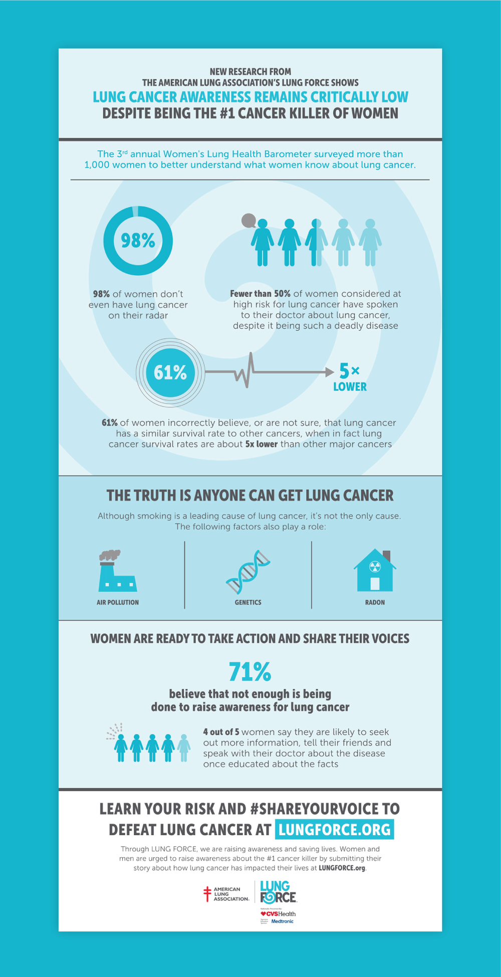 Lung Force infographic