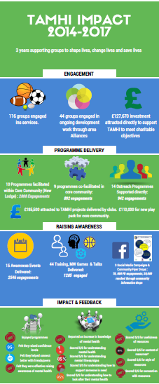 TAMHI Impact Infographic
