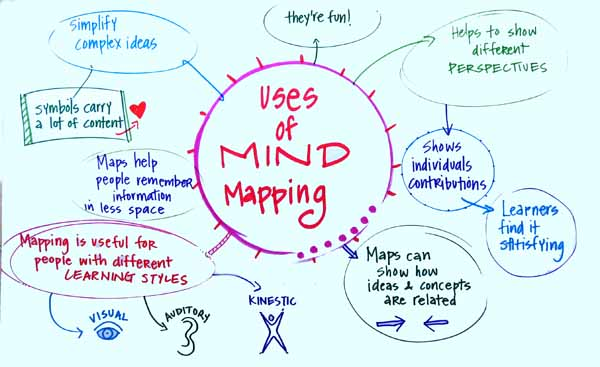 Map Mindscape by Mariah Howard: for more information contact Mariah Howard.