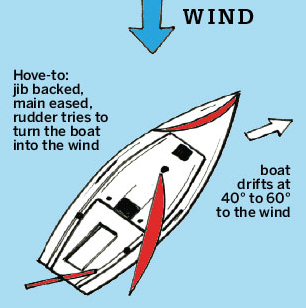 Hove-to position of sails and rudder.