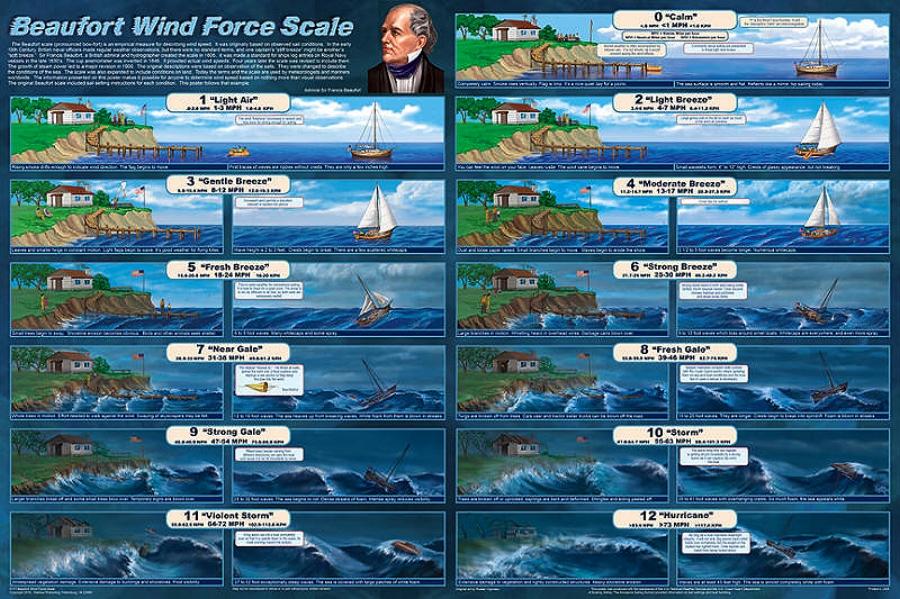 Beaufort_Wind_Force_Scale.jpg