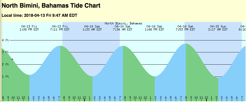 While this tidal chart shows the high/low range of water depth and duration, it is from a day almost two months after our grounding in North Bimini. THe tides are predictable forces of Nature - the slacks occur at the zenith and the nadir of each tidal wave.
