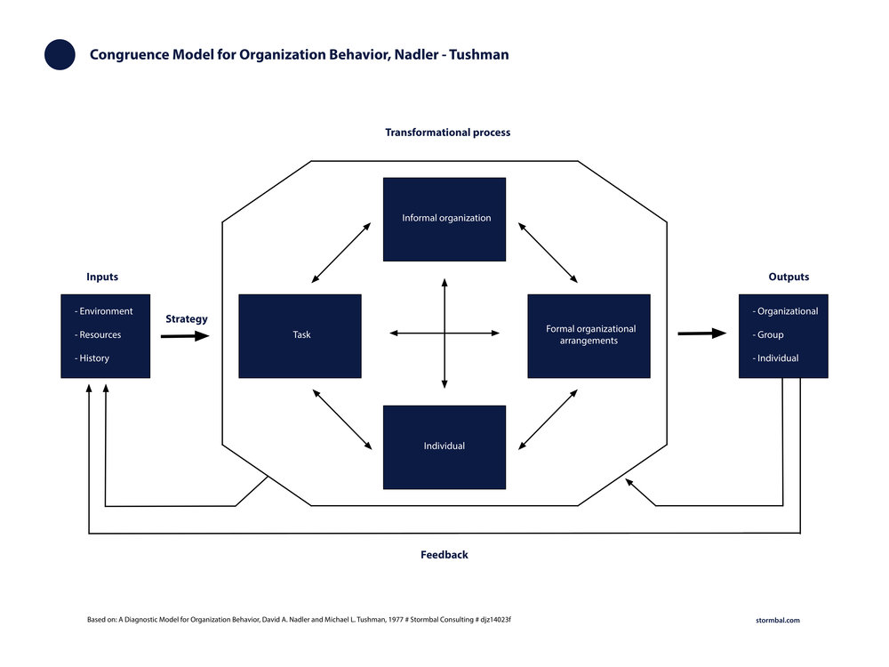 Congruence Model for Organization Behavior, Nadler Tushman, click on image to enlarge