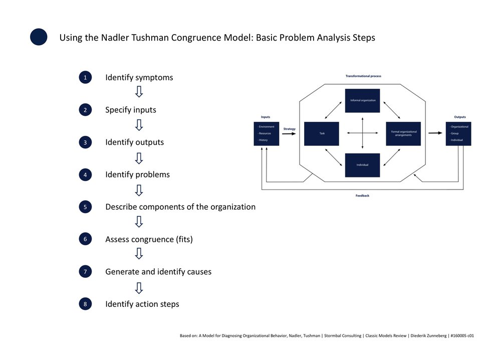 Using the Nadler Tushman Congruence Model, click to enlarge image