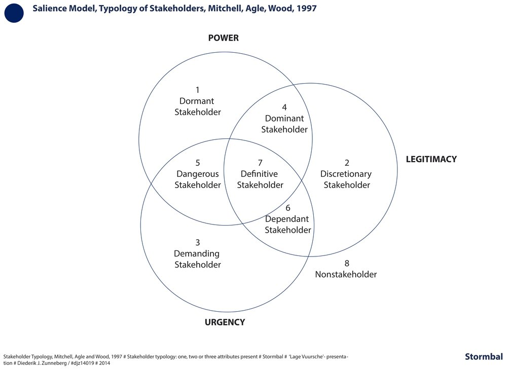 Salience model, Mitchell Agle Wood, 1997, stakeholder typology: power, legitimacy, urgency | click on image to enlarge