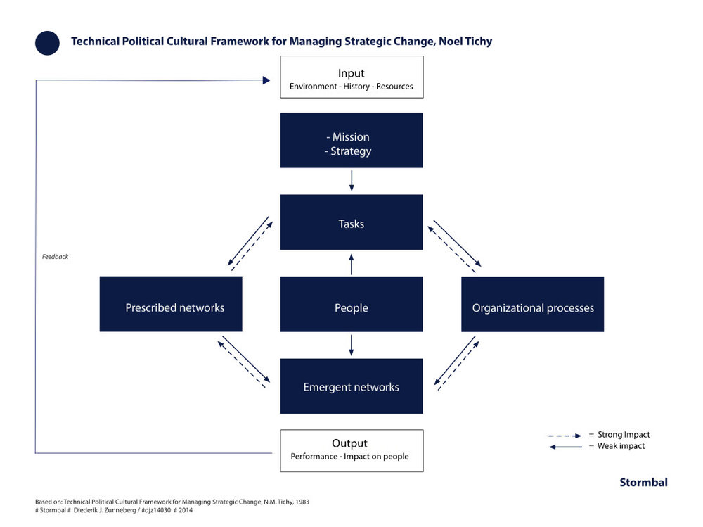 Technical Political Cultural Framework for Strategic Change, TPC model, Noel Tichy | click on image to enlarge