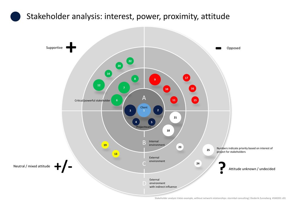 Stakeholder analysis: interest, power, proximity, attitude | stormbal consulting | Diederik Zunneberg | Valais example | 2016 | click image to enlarge