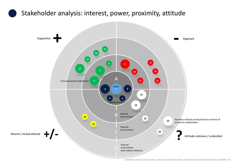 Stakeholder Analysis Interest Power Proximity Attitude