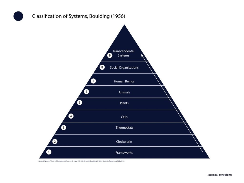 Classification of Systems | General Systems Theory | Hierarchy of Complexity | Kenneth Boulding | 1956