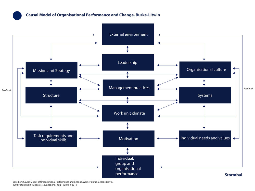 Burke Litwin Causal Model of Organisational Performance and Change - Diederik J. Zunneberg - Stormbal - #djz14018e.jpg