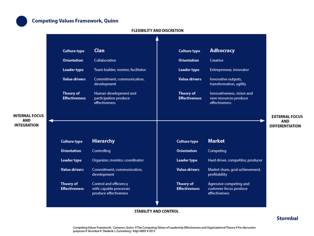 Competing values framework, Cameron, Quinn | click on image to enlarge
