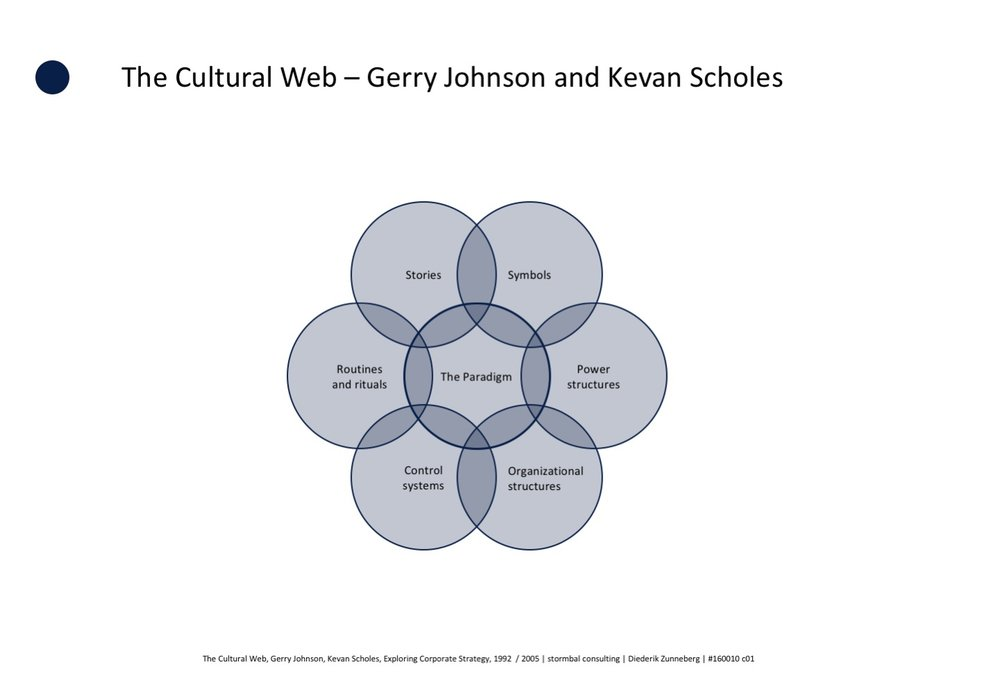 The Cultural Web| Gerry Johnson and Kevan Scholes,  1992 | Exploring Corporate Strategy