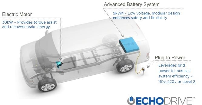 Echo Automotive