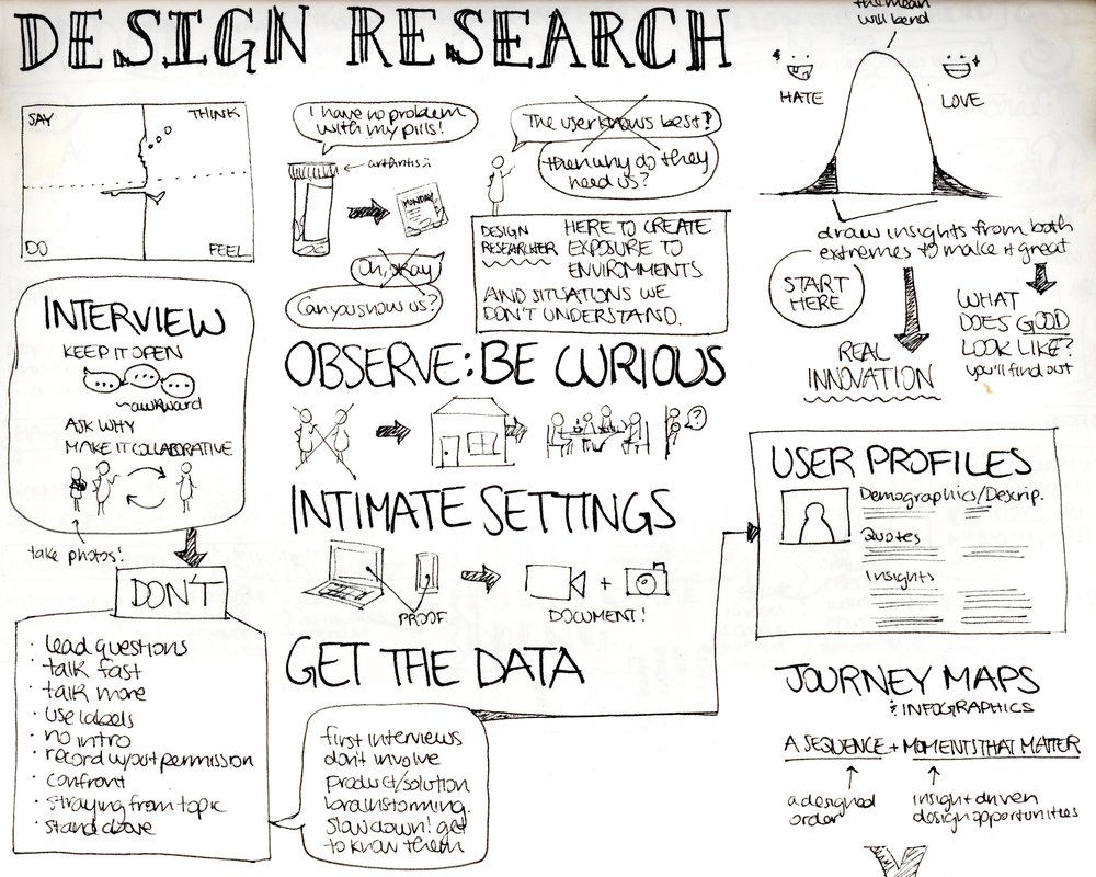 Design Research 101. Lecture by IDEO Environments Designer Nic Pajerski, Experience Designer Graham Plumb.