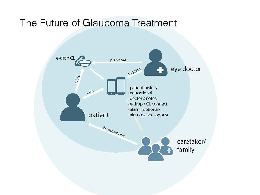 "After learning ""Glaucoma 101"" with the optometrist, this is the system I proposed..."
