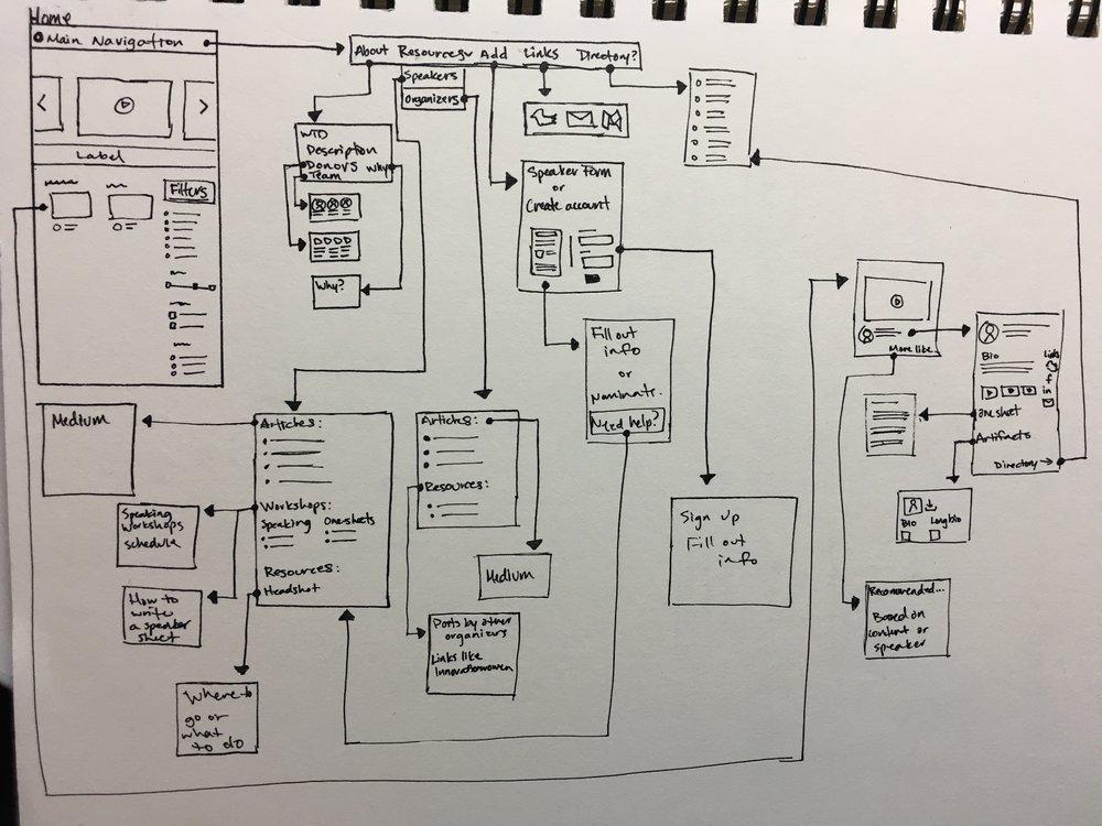 Wireframes flow/sketch