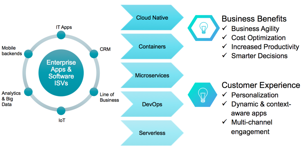 Benefits of application modernization to businesses & customers