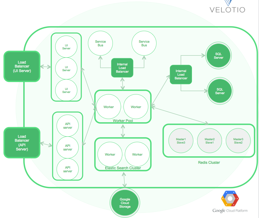 DevOps Case Study - Velotio Technologies