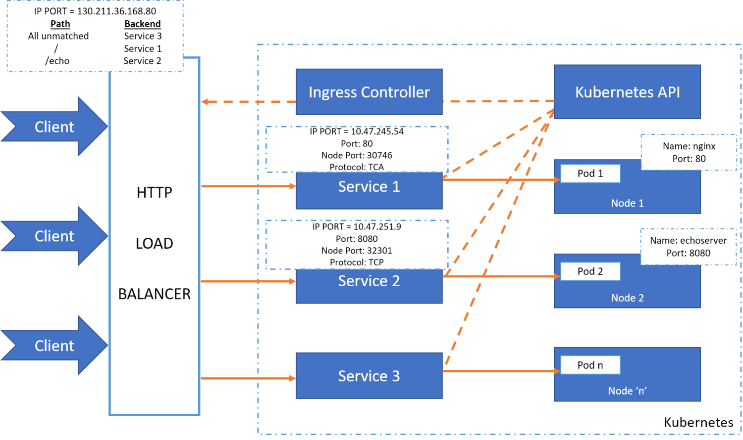 A Primer on HTTP Load Balancing in Kubernetes Using Ingress