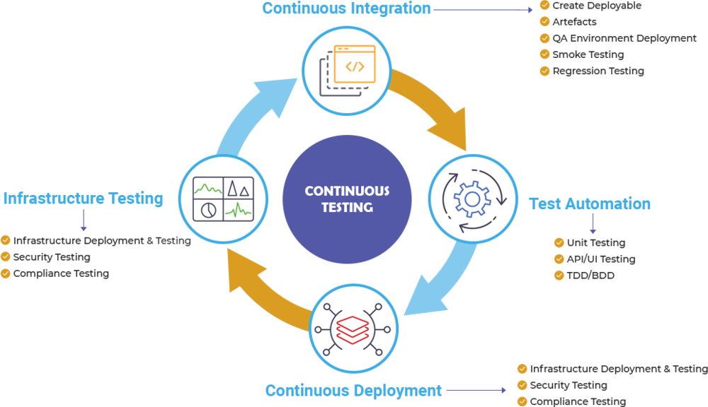 Agile Software Testing Services - Velotio Technologies