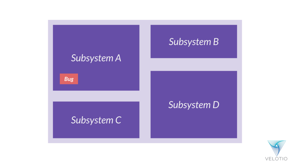 Representational bug in Subsystem A in our monolithic application