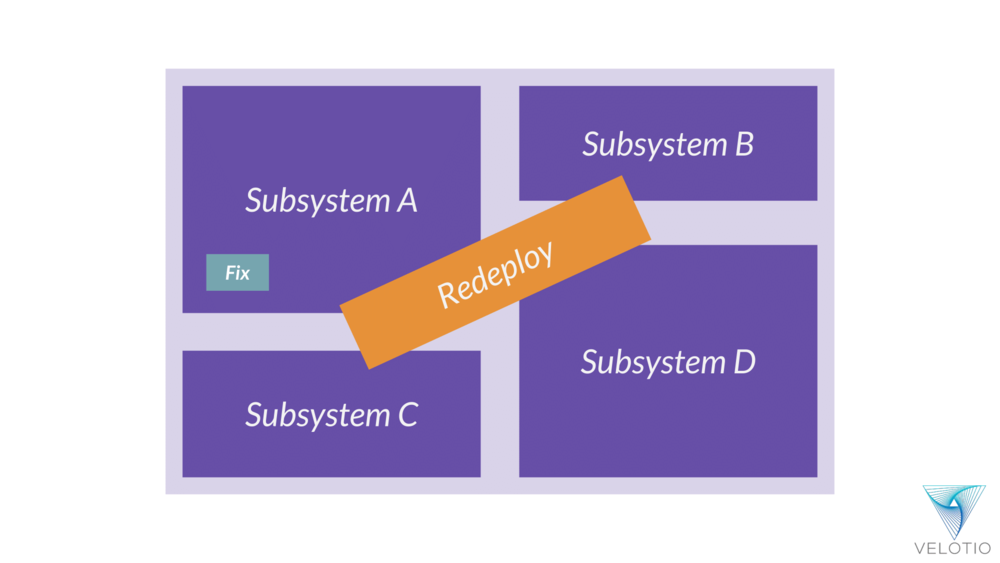 Bug fix in one subsystem results in redeployment of the whole monolithic application