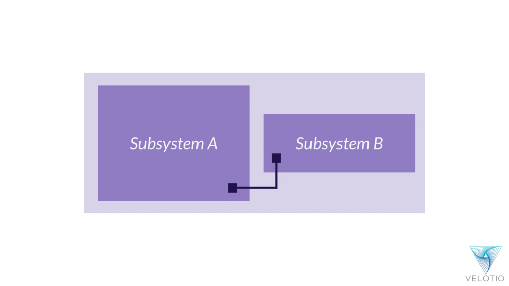 Subsystems talk to each other via function call within our monolithic application