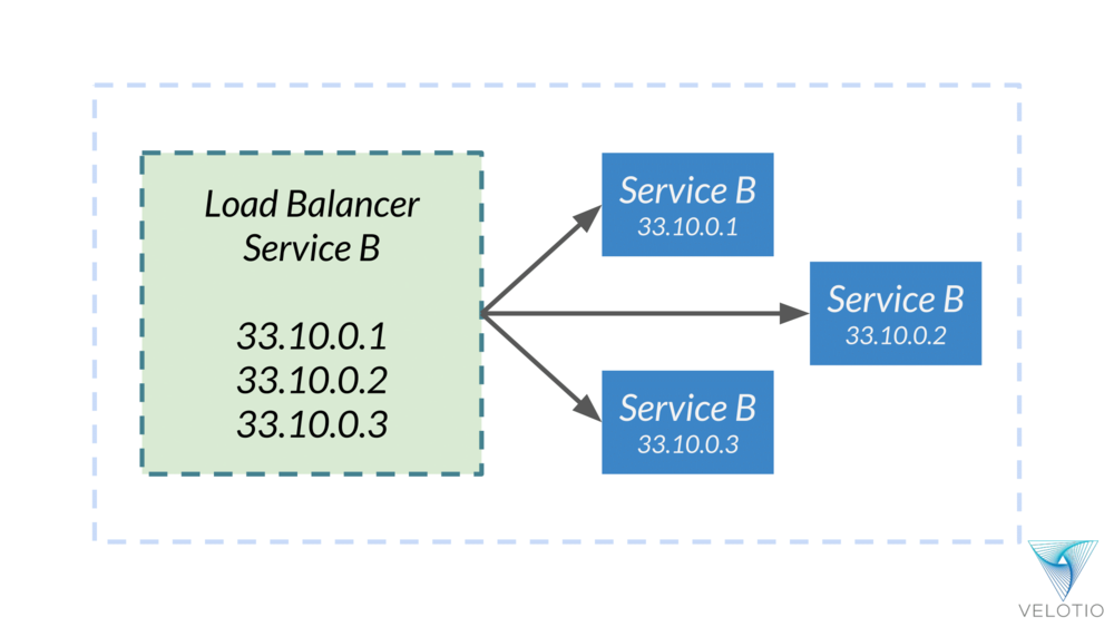 Maintaining an entry of a service instances on an application-wide load balancer