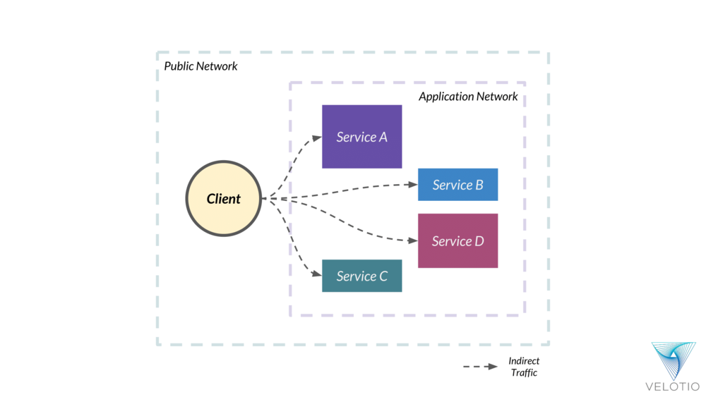 Client essentially talks to each service within the application directly or indirectly