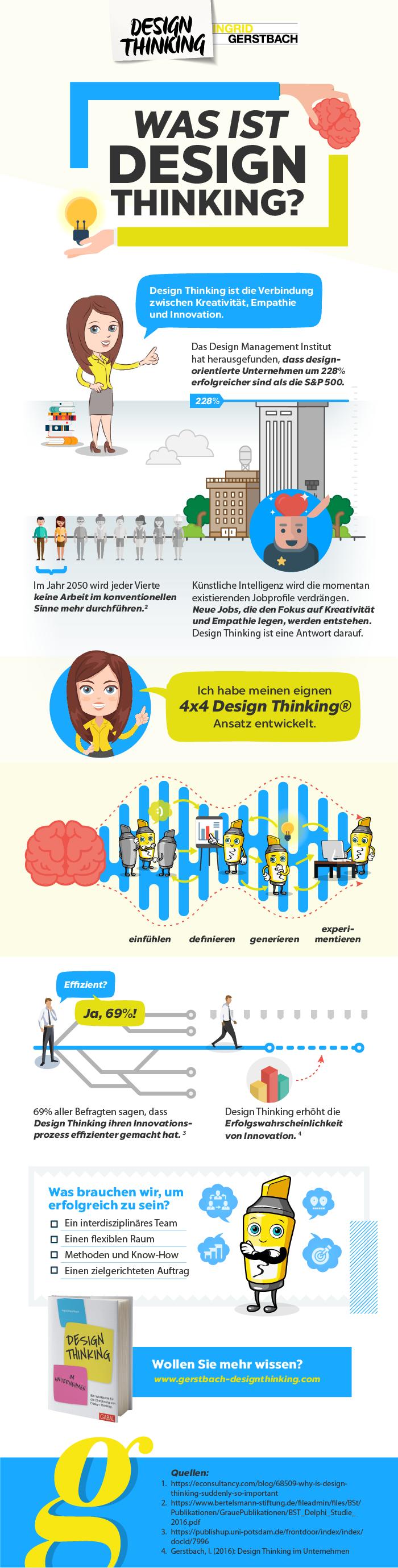 Diese Infografik auf Ihrer Webseite einbinden?