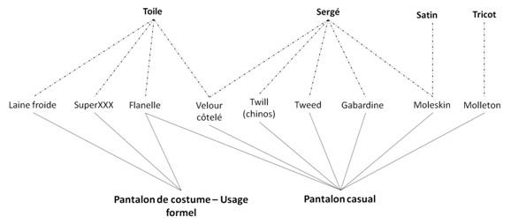 Ce schéma n'est pas exhaustif. Car oui il y a d'autres tissus possibles (Pied de poule…). Et oui la frontière entre pantalons casuals et formels n'est pas toujours aussi nette. Néanmoins il décrit la plupart des utilisations courantes.