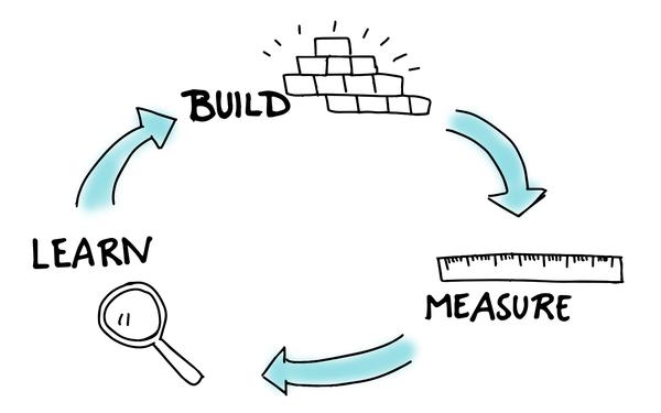 PENSAMENTO LEAN - Desenvolvemos produtos utilizando o pensamento LEAN STARTUP para auxiliar nossos clientes a criar não apenas APPs ou Sistemas, mas modelos de negócio que funcionem e crescam.