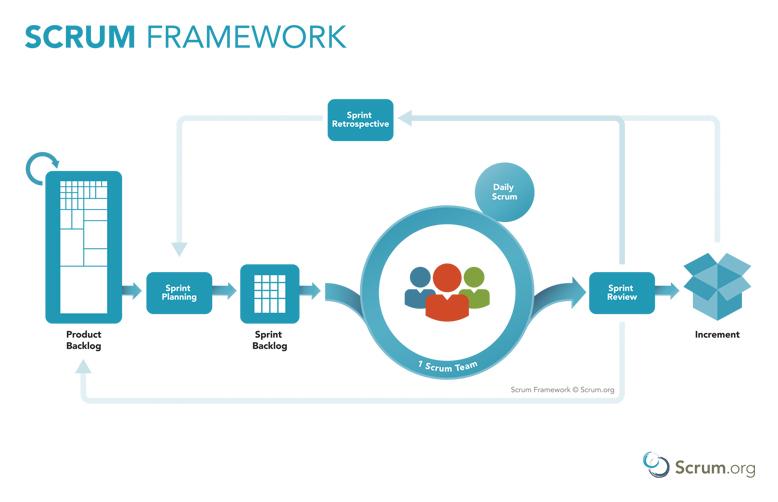 Metodologia SCRUM - O objetivo principal é chegar o mais rápido possível no objetivo, para isso utilizamos metodologia de desenvolvimento ágil onde o cliente é parte da equipe e vê resultados toda semana.