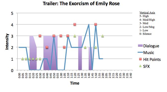 Horror: The Exorcism of Emily Rose