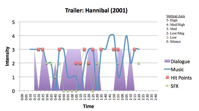 Horror: Hannibal (2001)