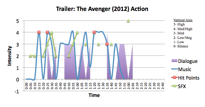 Action: The Avenger (2012)