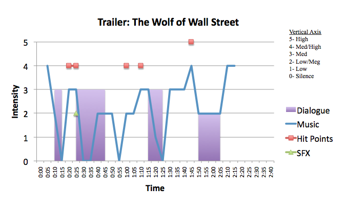 Drama: The Wolf of Wall Street